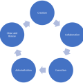 Contract Lifecycle Management Diagram