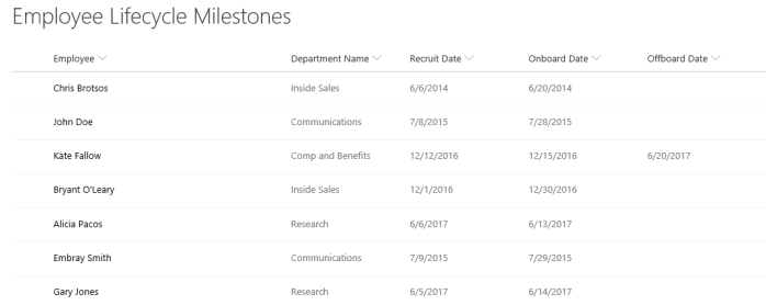 O365 SharePoint Employee Lifecycle Milestones list for Power BI.