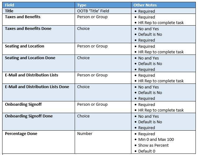 O365 SharePoint Human Resources Onboarding Tasks List.