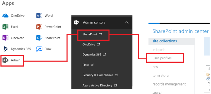 O365 SharePoint Human Resources get to the User Profiles.