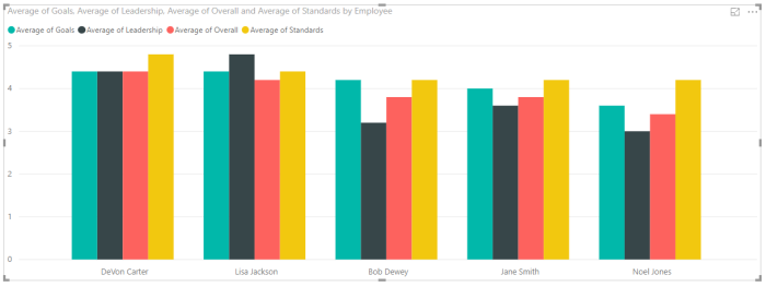 Power BI survey results before unpivot.